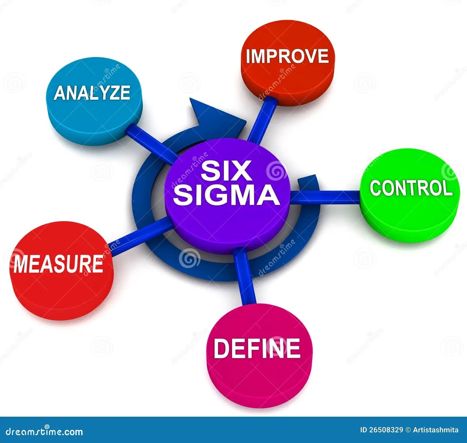 Six Sigma Dmaic Images Libres De Droits