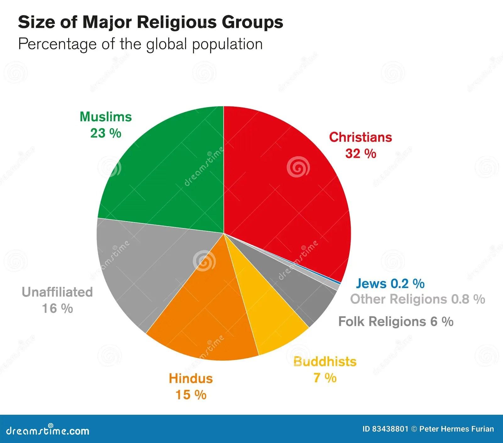 Global Christian Population - Christian population