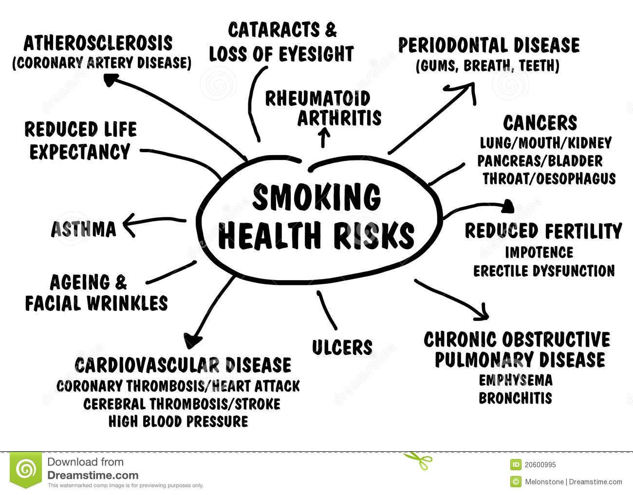 Smoking Health Risks Royalty Free Stock Photo