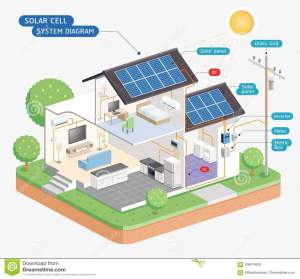 Solar Cell System Diagram Vector Stock Vector
