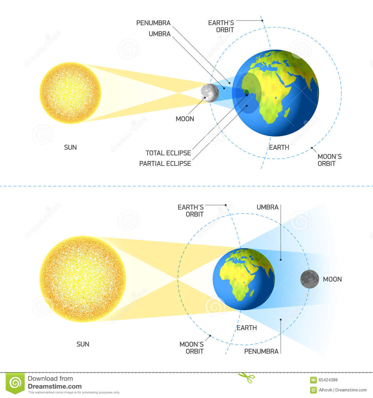 Solar And Lunar Eclipses Stock Vector Illustration Of