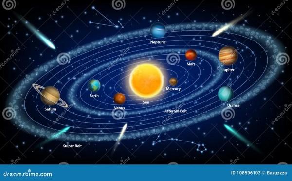 Solar System Concept Vector Realistic Illustration Stock