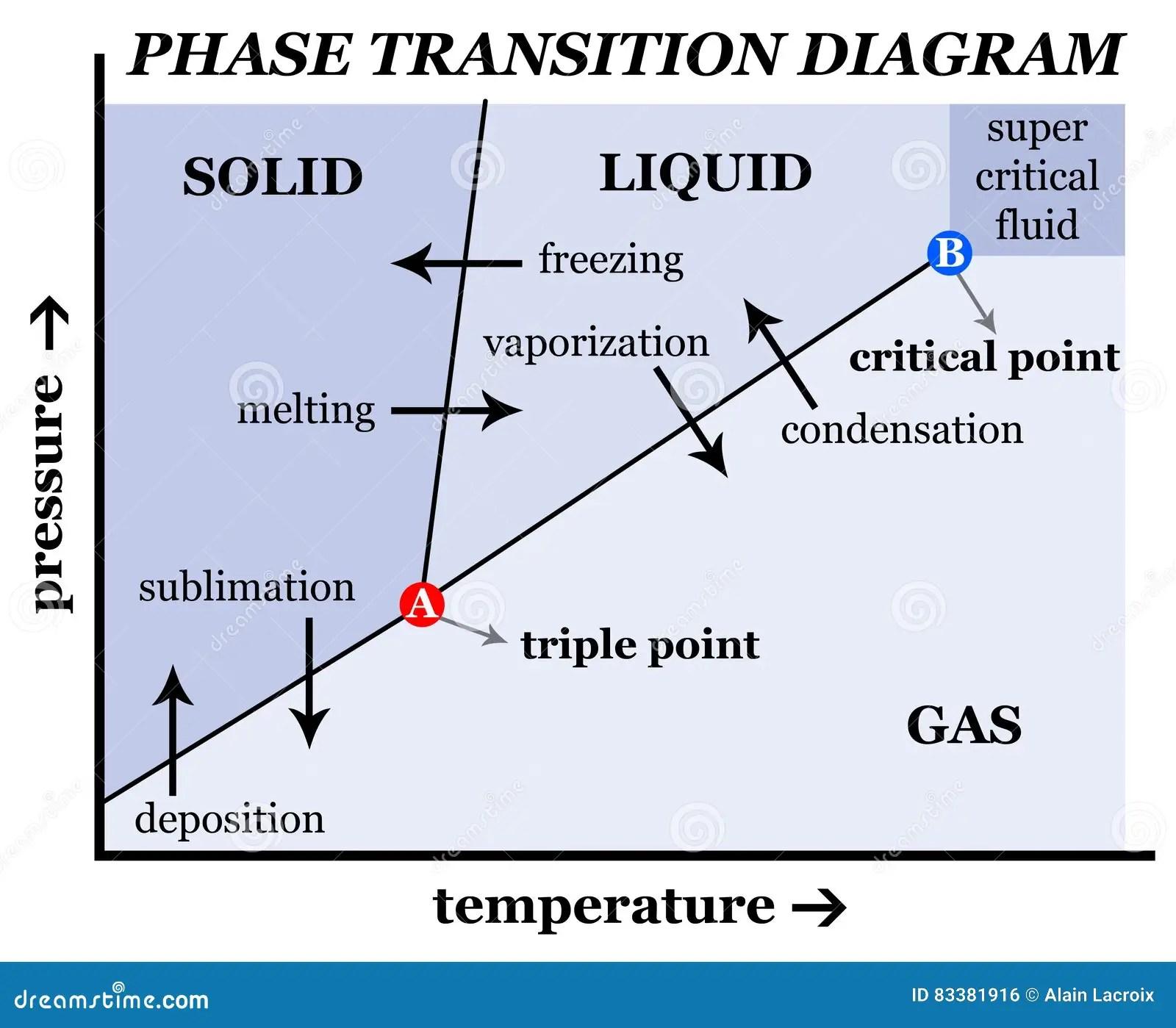 Solid Liquid Gas Stock Illustration Illustration Of