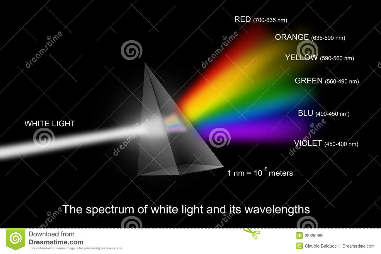 Spectrum Of White Light With Wavelengths Royalty Free