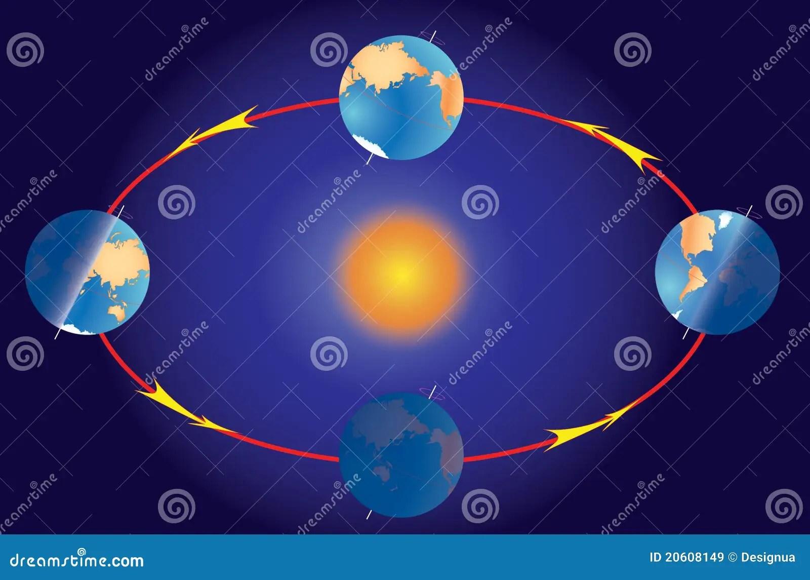 Stagione Sulla Terra Del Pianeta Equinozio E Solstice