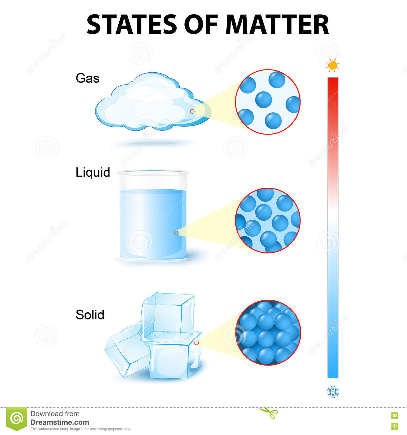 States Of Mater Stock Vector Illustration Of Glass