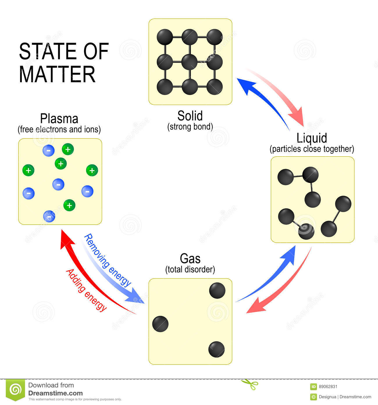 States Of Matter Solid Liquid Gas And Plasma Stock