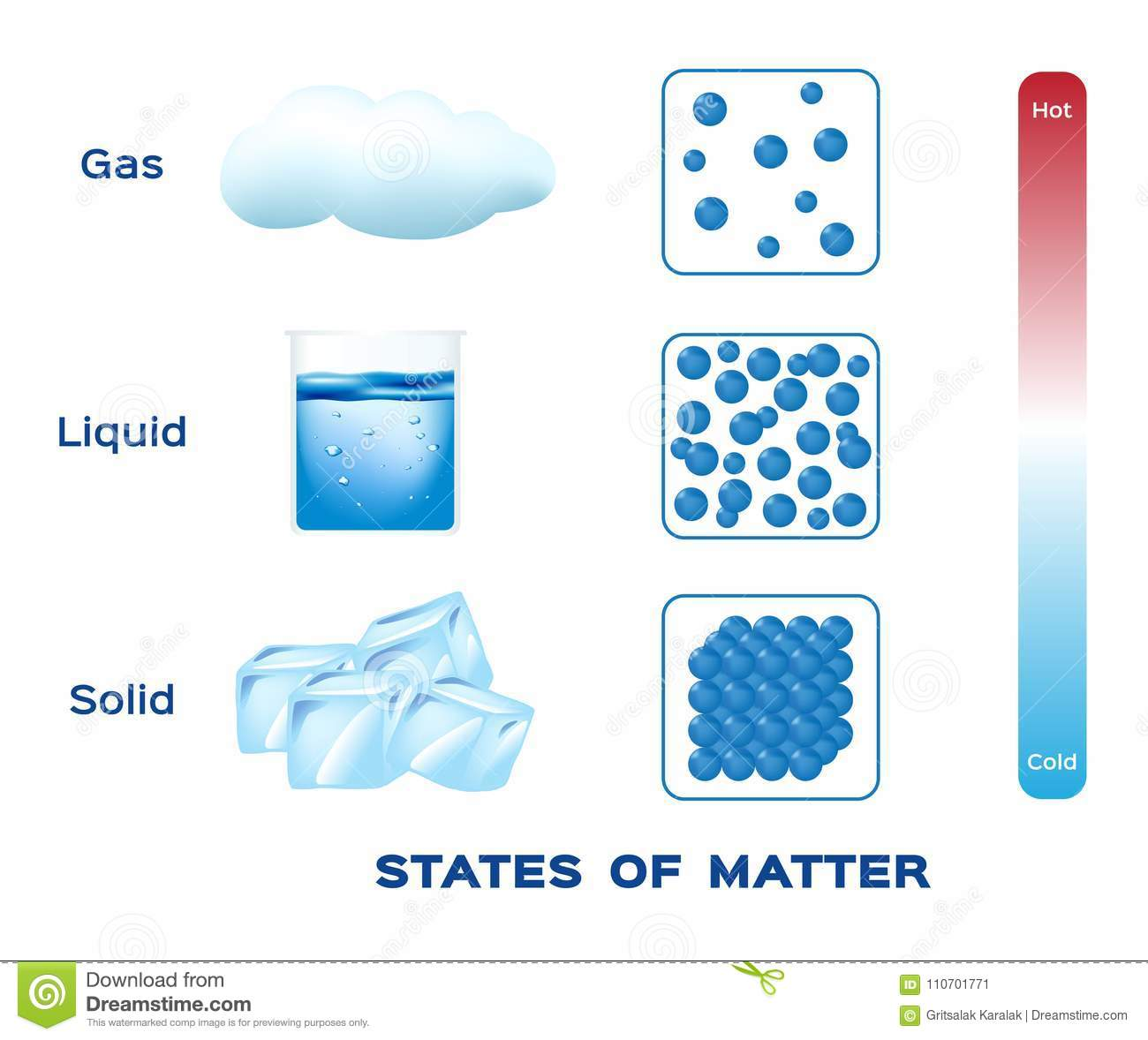 States Of Matter Solid Liquid And Gas Vector Stock