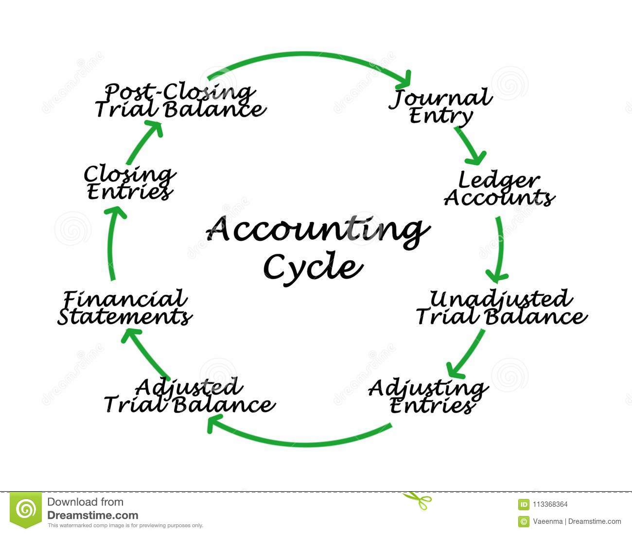 Steps Of Accounting Cycle Stock Illustration Illustration