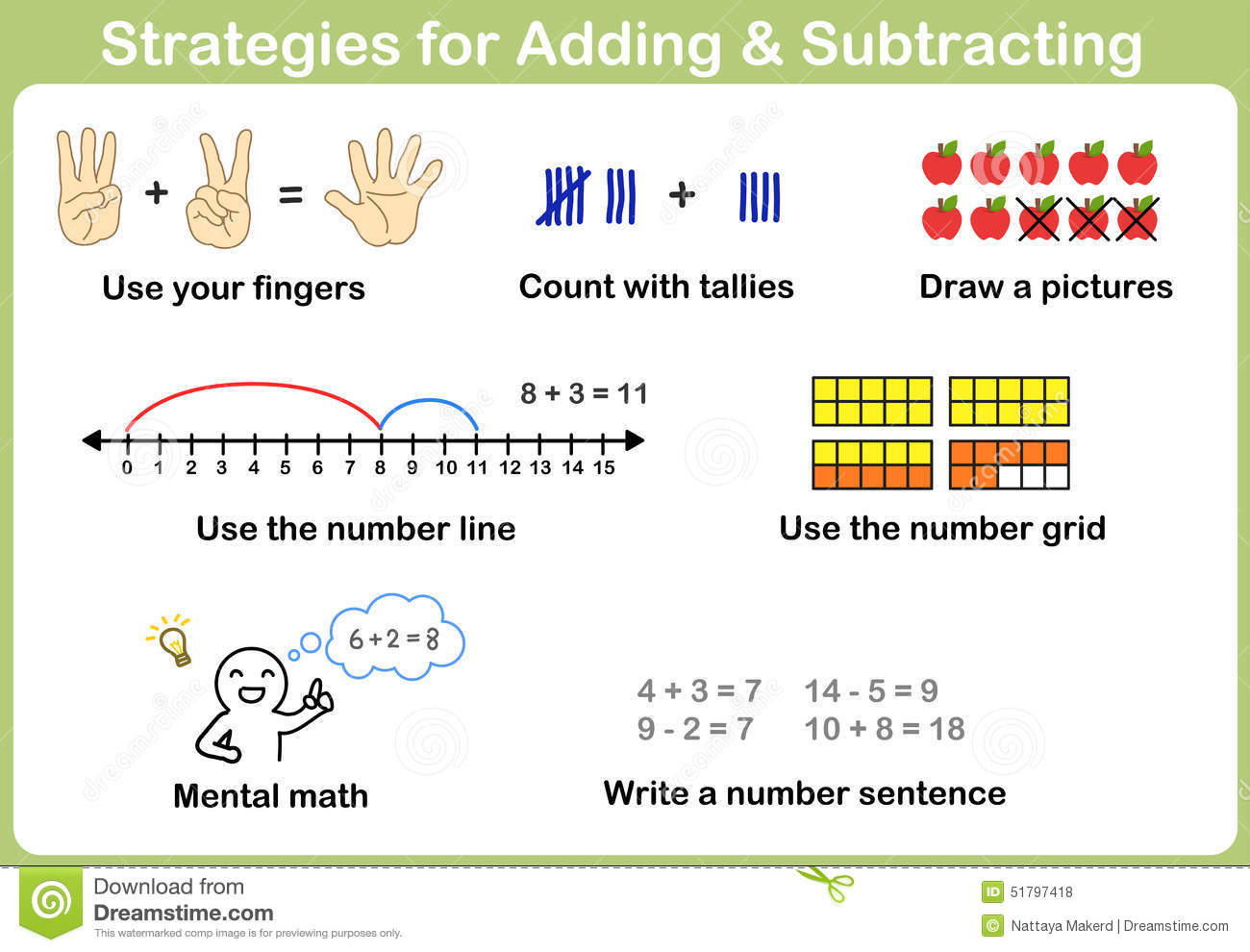 Strategies For Adding And Subtracting For Kids Stock