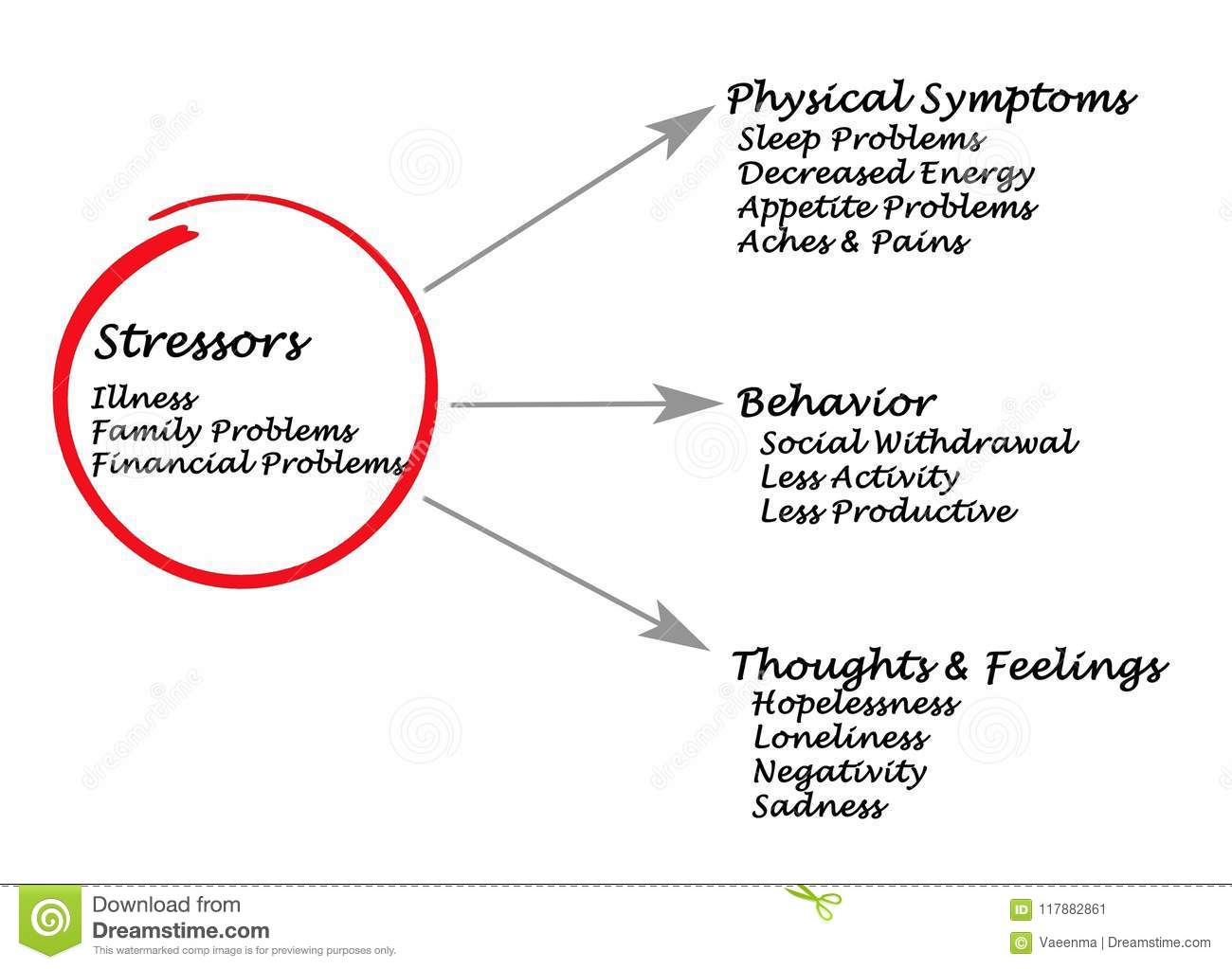 Stressors And Symptoms Of Stress Stock Illustration
