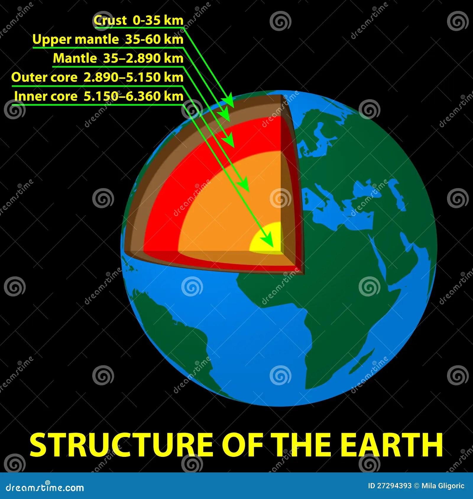Struttura Della Terra Illustrazione Vettoriale Immagine