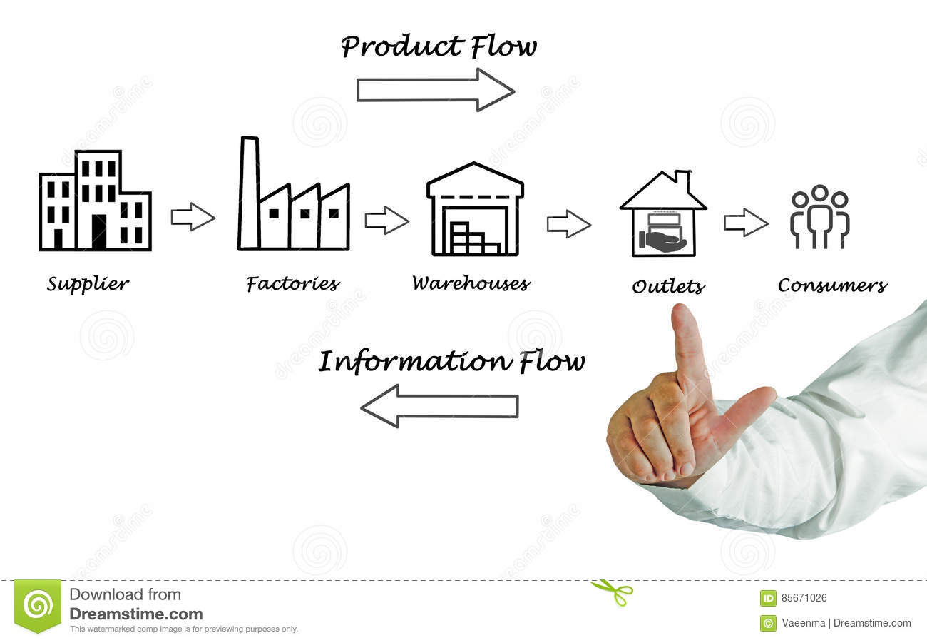 Supply Chain Diagram Stock Photo Image Of Logistics
