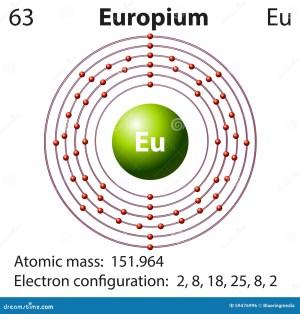 Symbol And Electron Diagram For Europium Stock Vector  Image: 59476996