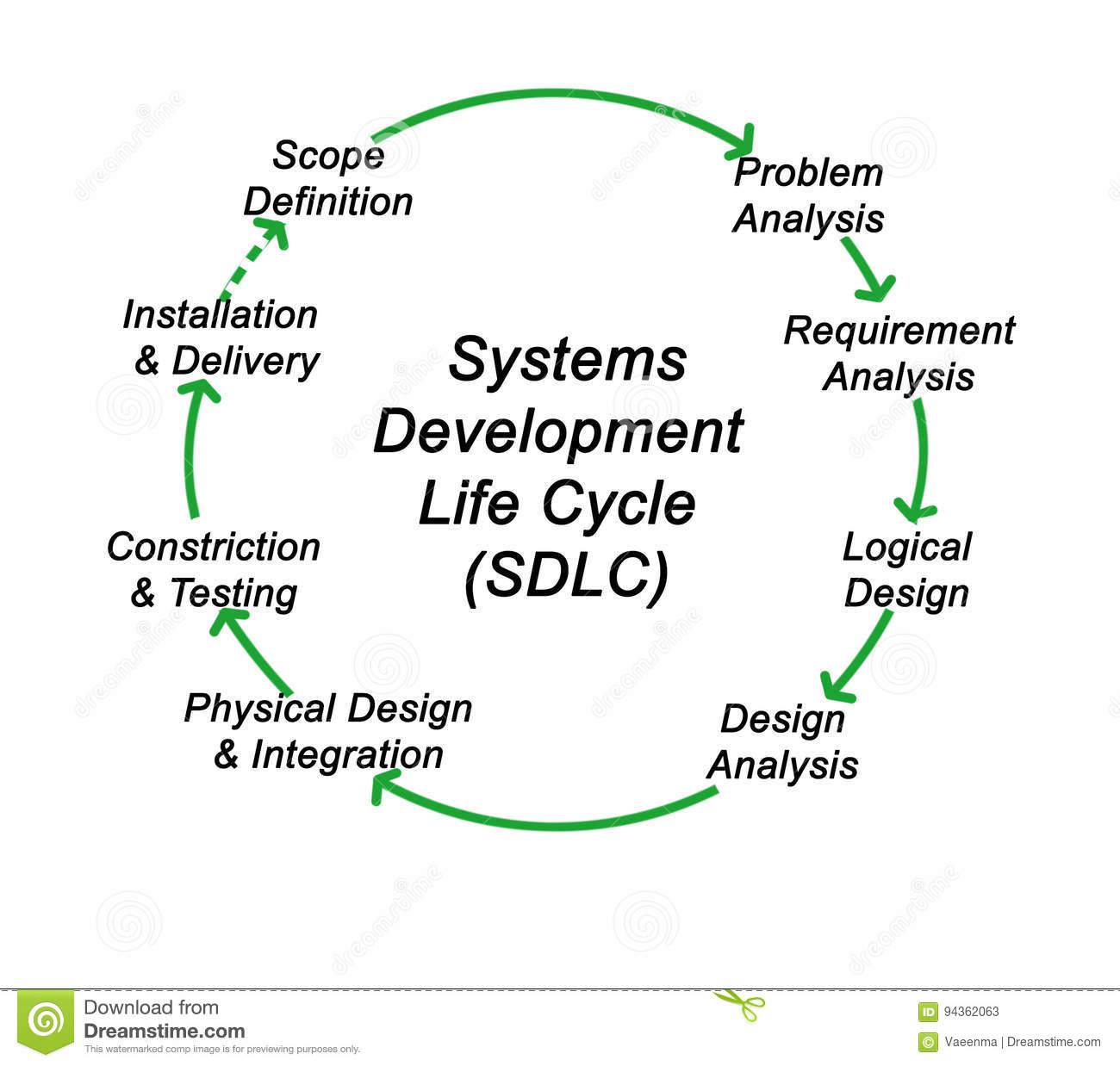 Systems Development Life Cycle Stock Illustration
