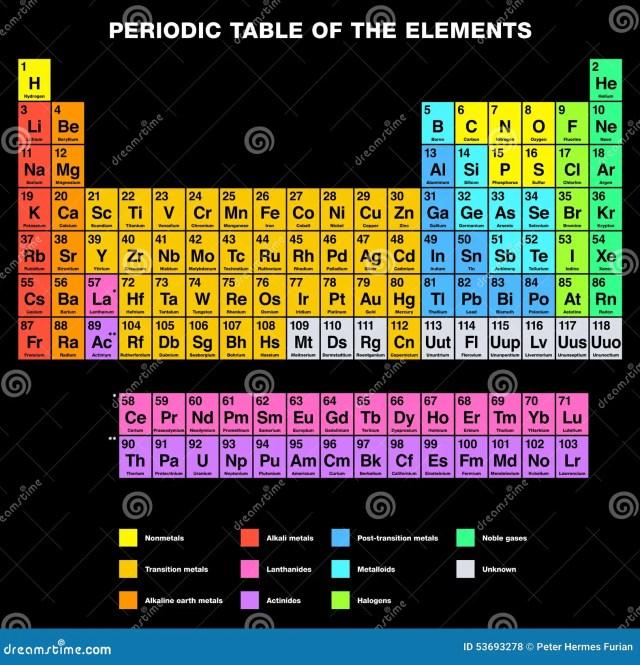 Tabla periodica actualizada en ingles images periodic table and tabla periodica de los elementos actualizada en ingles periodic tabla peridica del etiquetado ingls de los urtaz Images