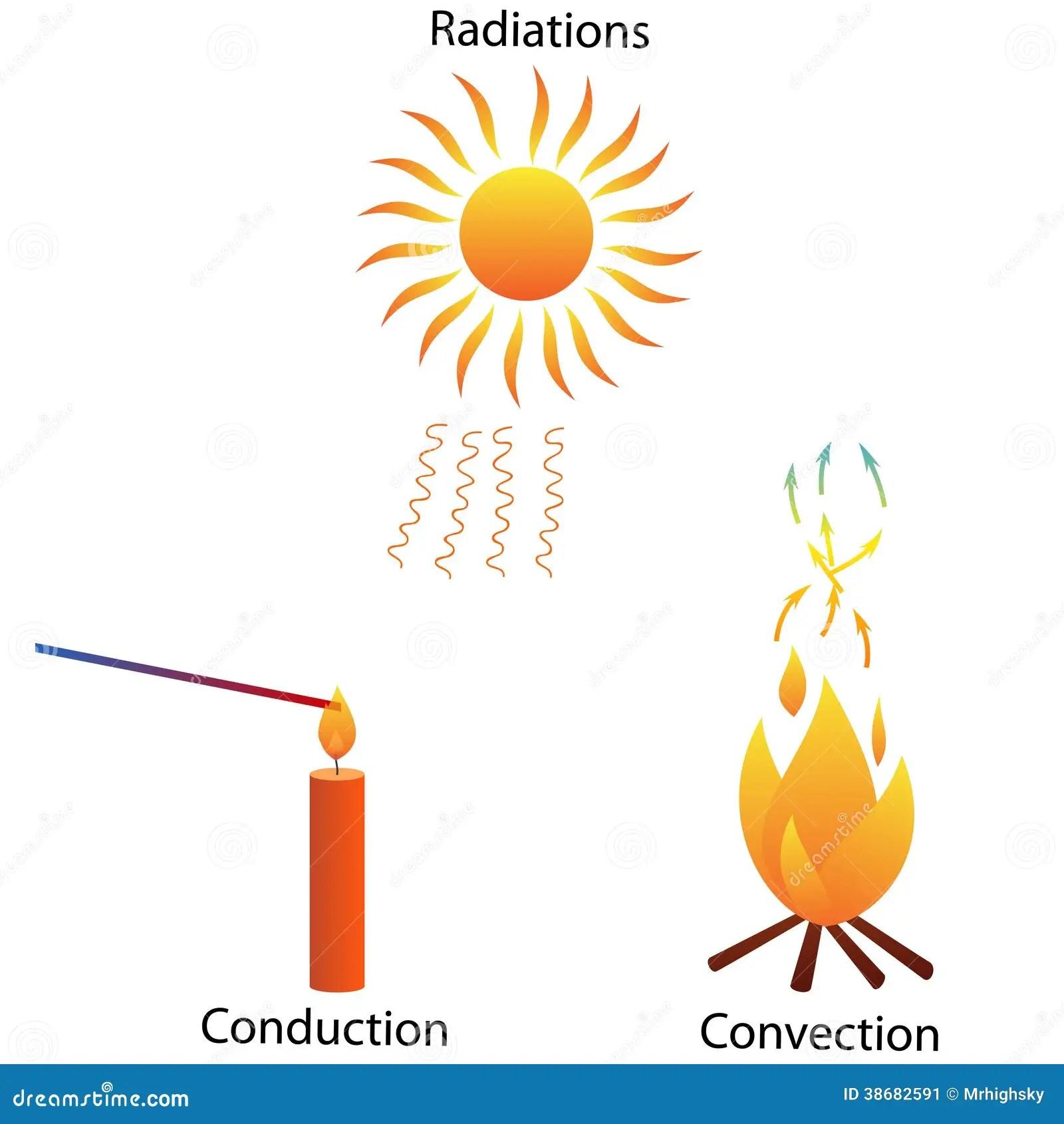 Three Modes Of Heat Transfer Stock Image