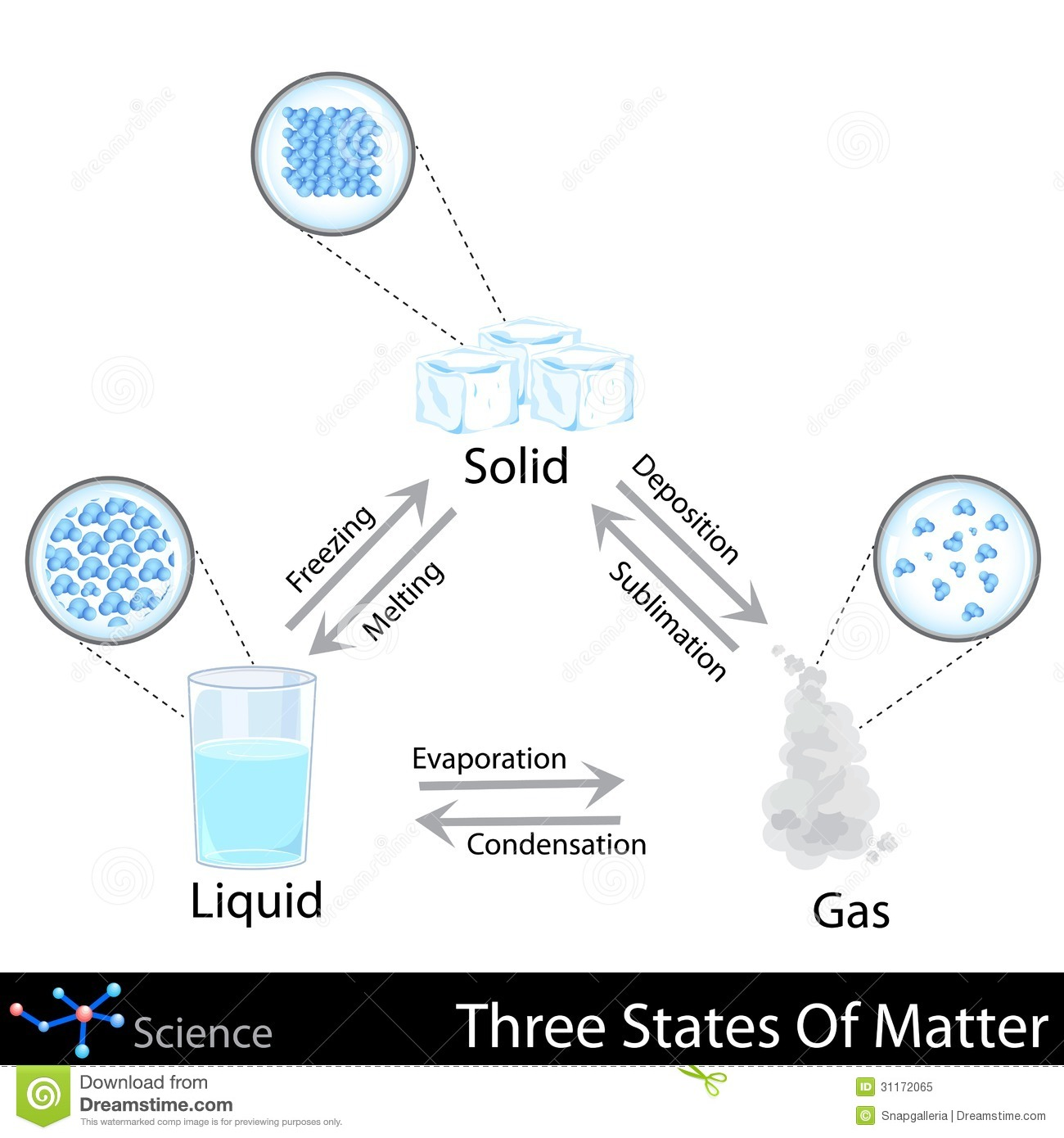 Three States Of Matter Royalty Free Stock Photo