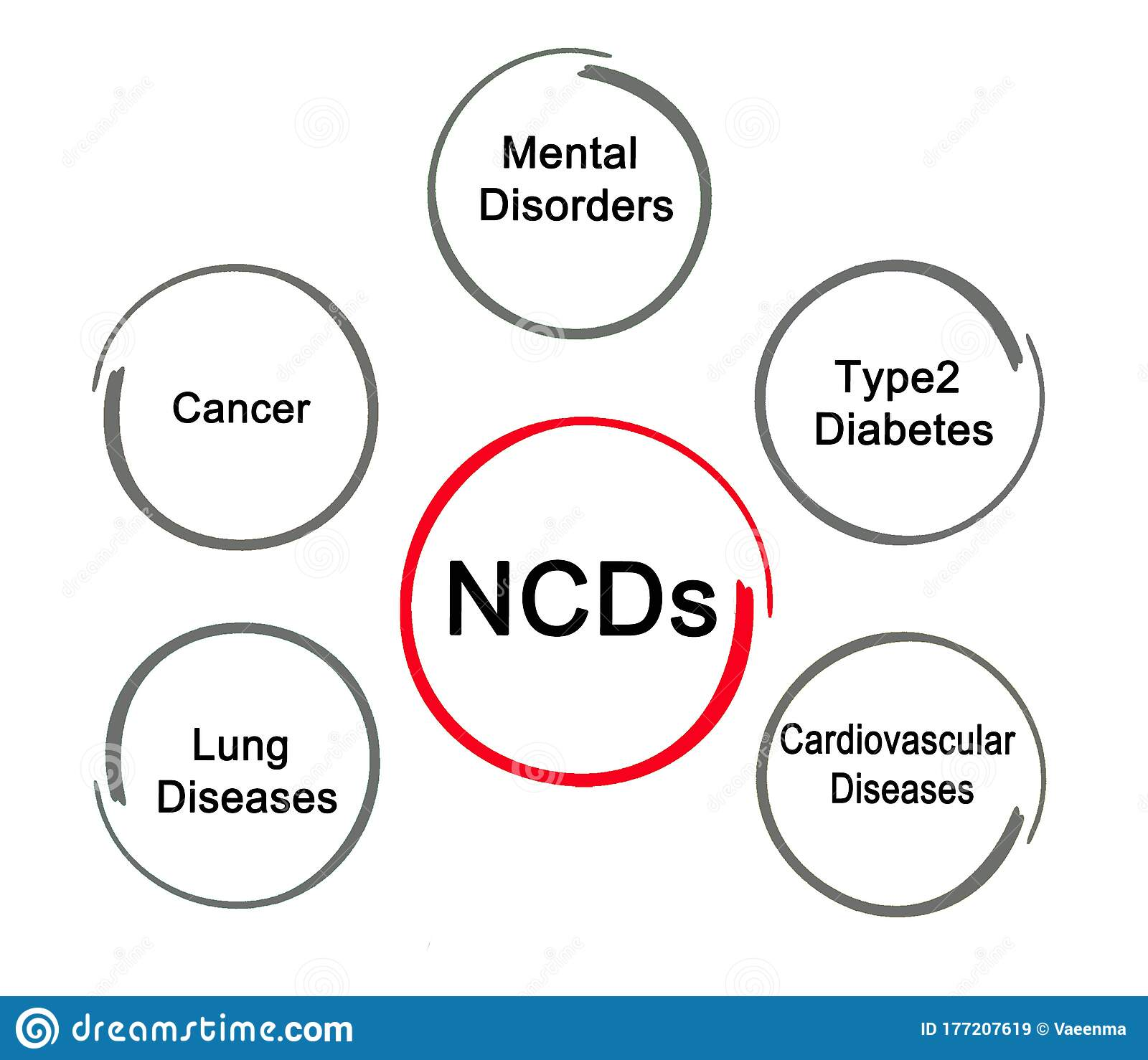 Types Of Non Communicable Disease Stock Illustration