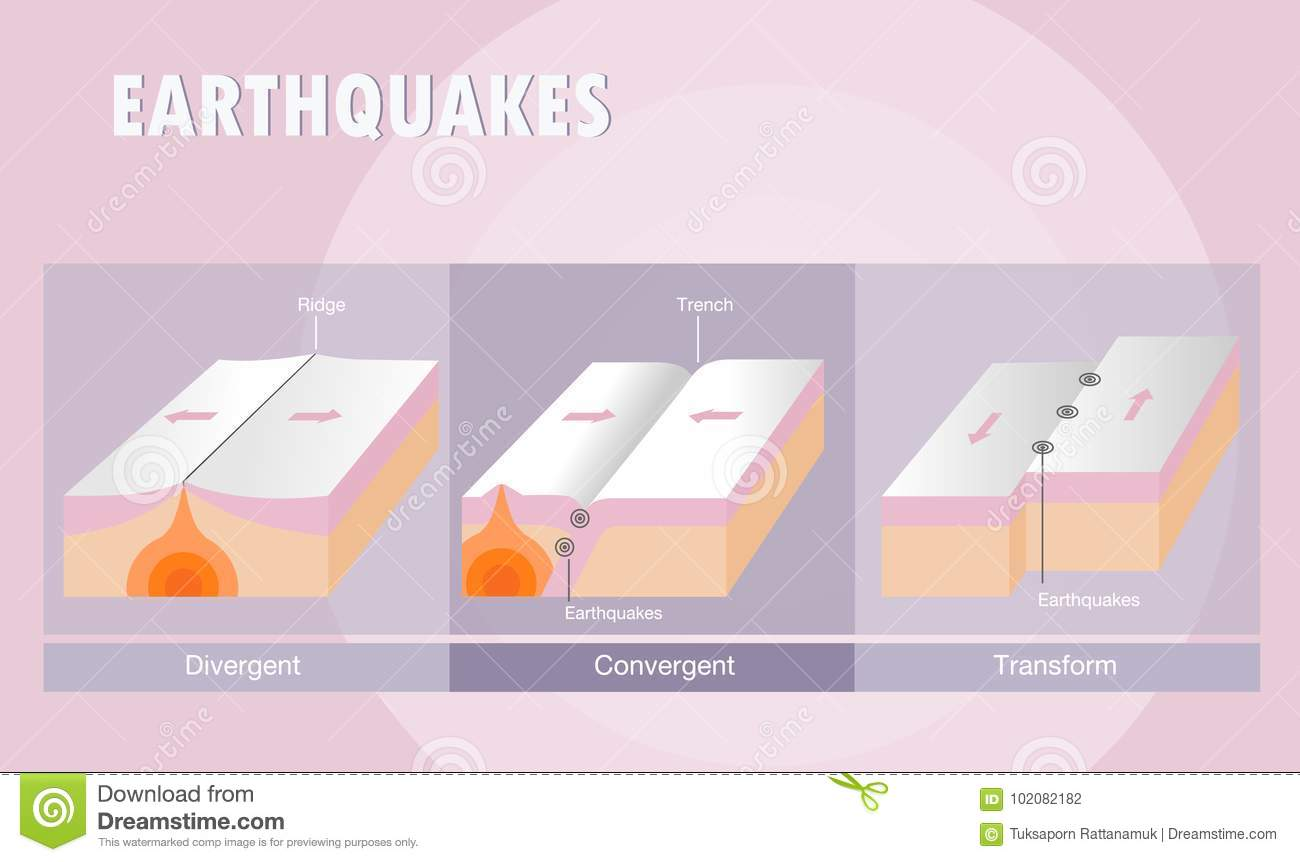 Types Of Plate Boundary Earthquake Stock Vector