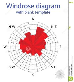 Vector Windrose Diagram With Blank Template Stock Vector