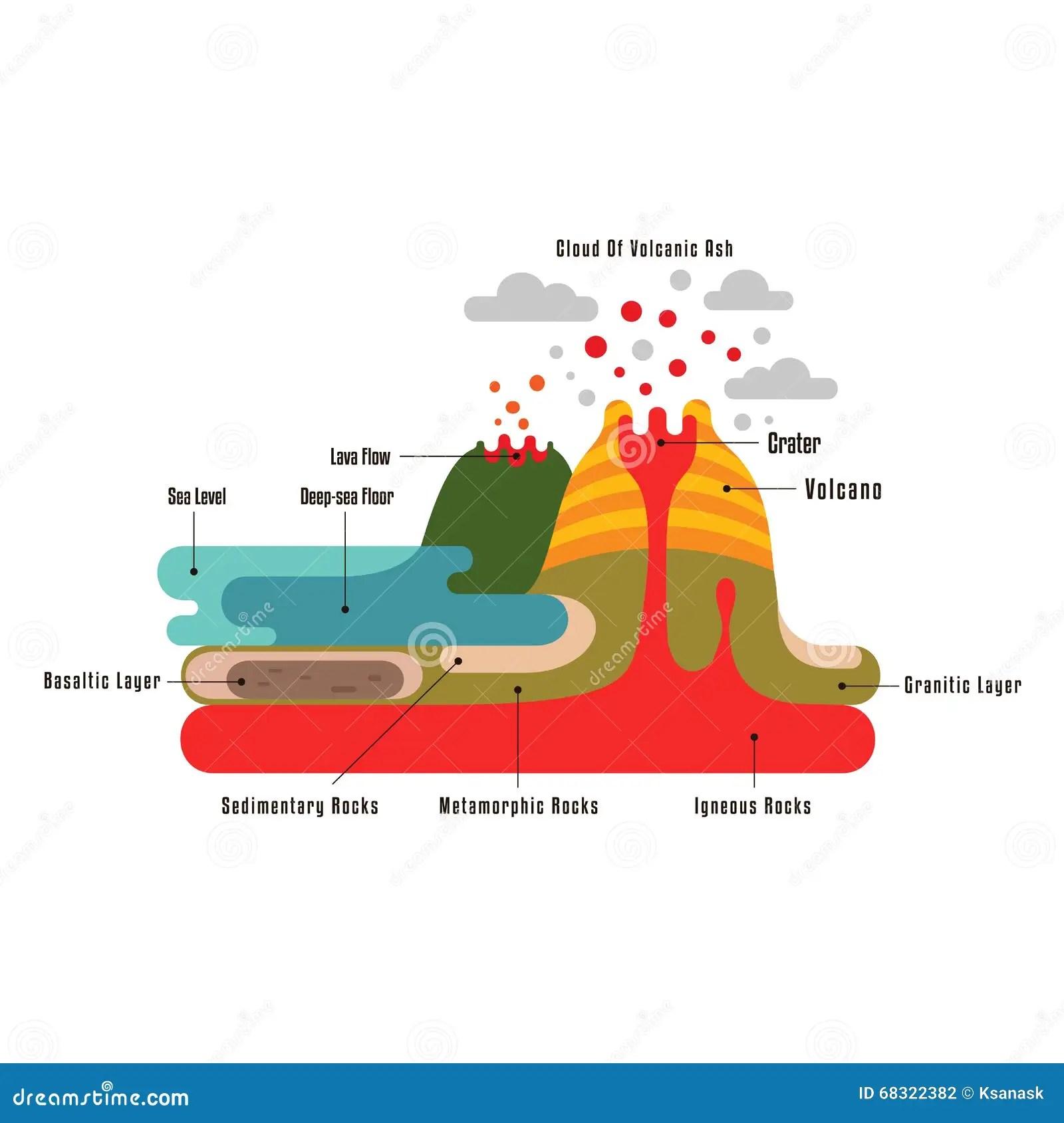 Volcano And Earth Crust Vector Illustratie Illustratie