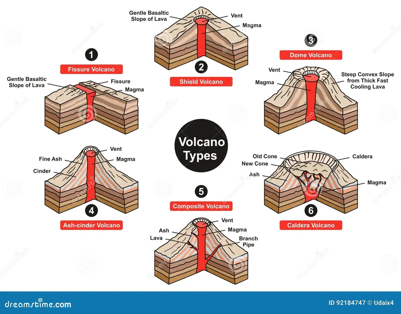 Simple Volcano Worksheet