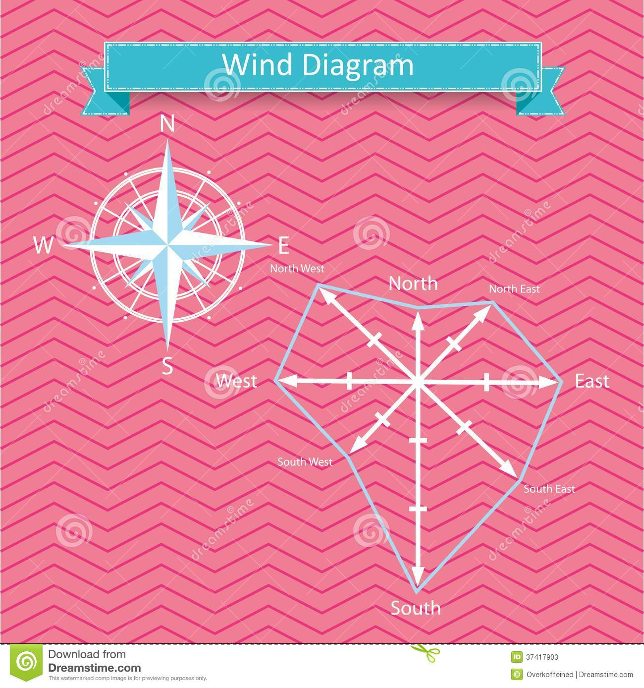 Wind Rose Diagram And Compass Vector Stock Vector