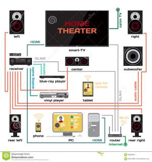 Wiring A Home Theater And Music System Vector Flat Design