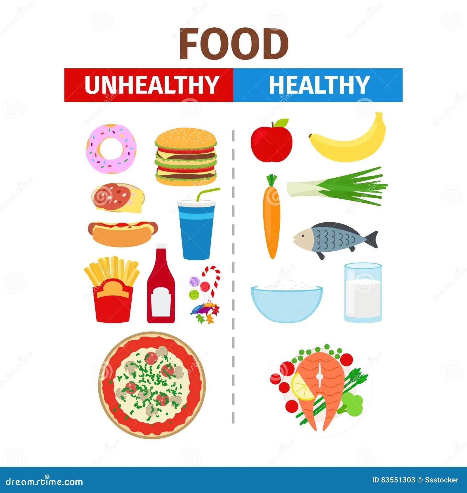 Zdrowy I Niezdrowy Karmowy Wektorowy Plakat Ilustracja