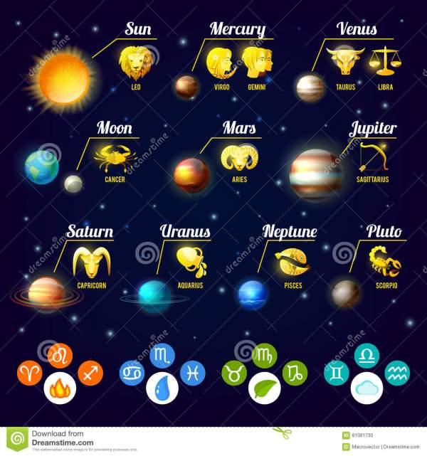 Zodiac Infographics Set Stock Vector - Image: 61061730