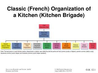 Kitchen Brigade System Culinary Arts Aelwen