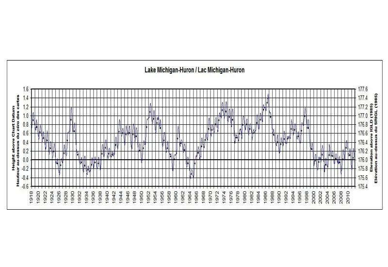 Lake Huron Water Level Graph