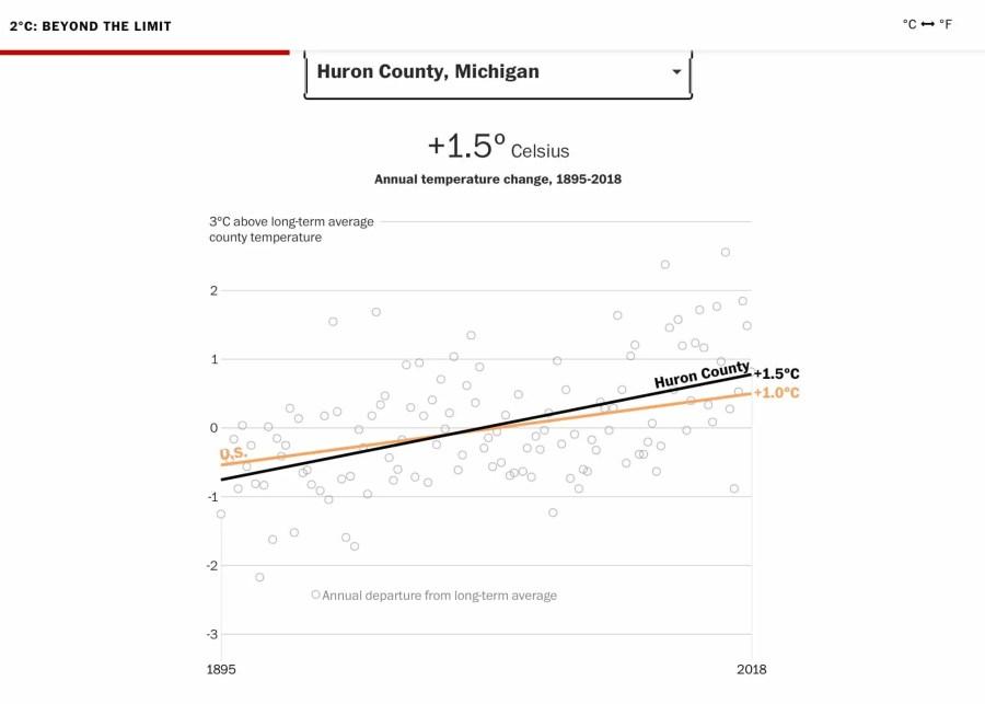 Huron County Temperature Increase