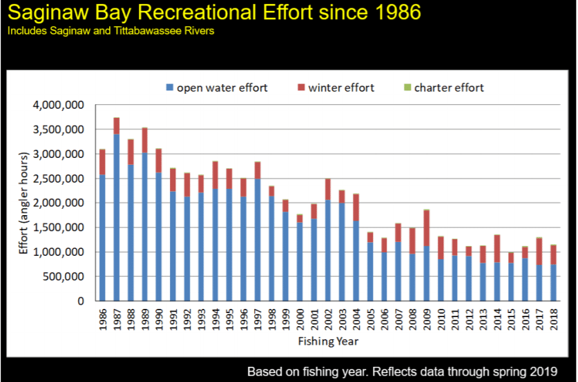 Saginaw Bay Fishing Effort 1986 - 2019