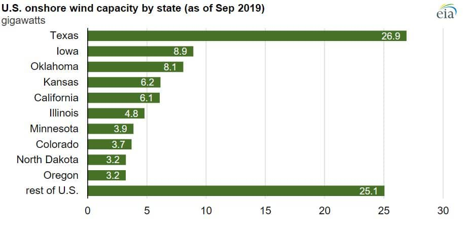 Top States for Wind Capacity 2020
