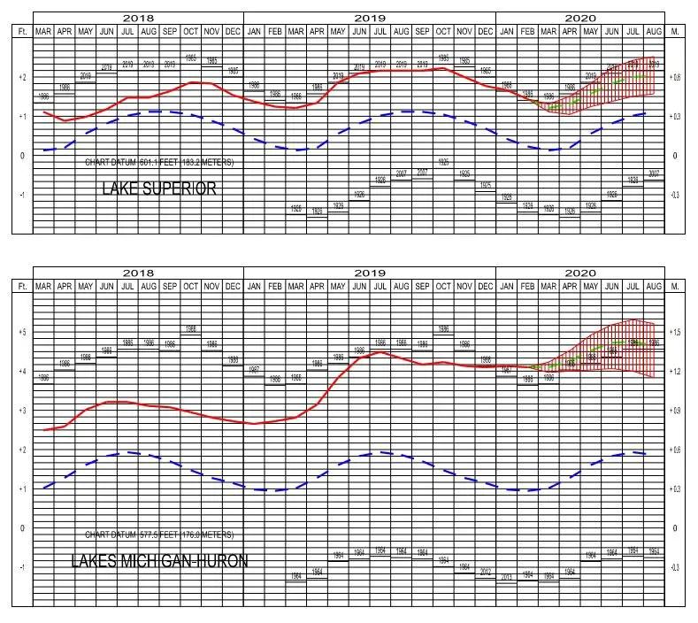 Water Levels Superior Michigan Huron