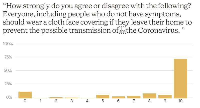 Q7 - Covid Impact Survey