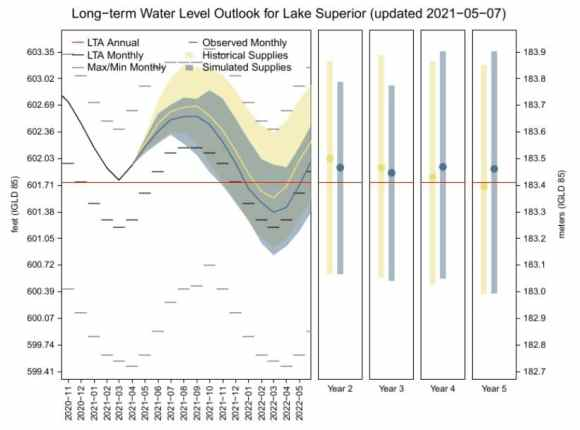 Lake Superior Water Levels Experimental 5 Year Forecast