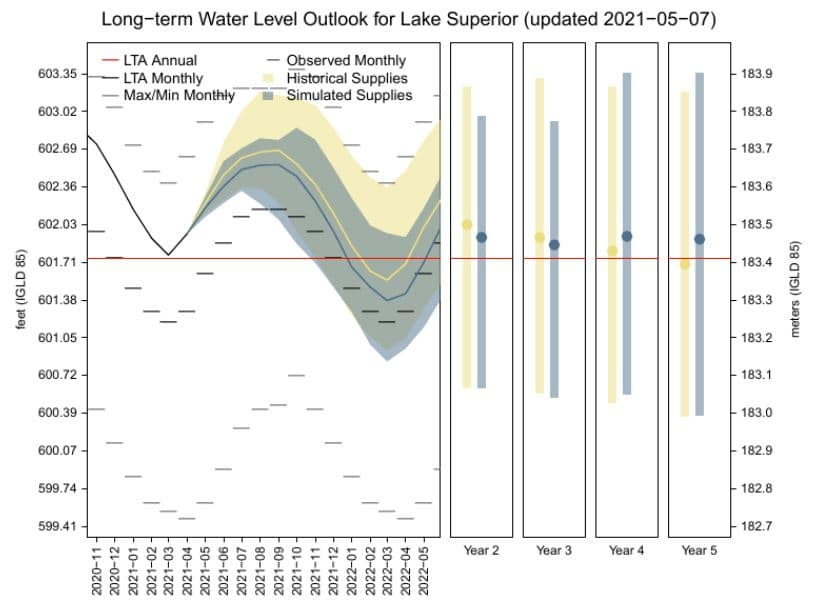 Lake Superior Water Levels Experimental 5 Year Forecast