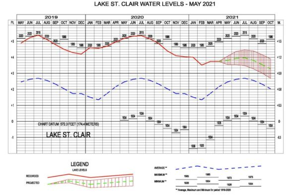 Lake St. Clair Water Levels May 2021
