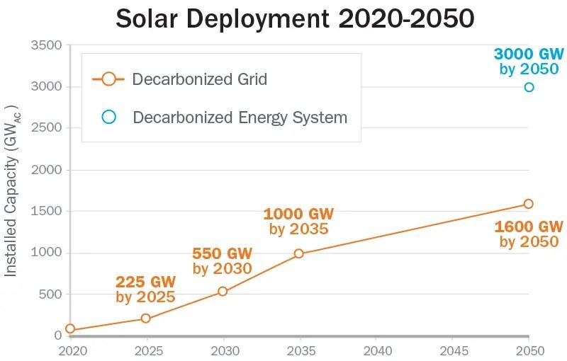 Solar Growth - Chip Shortage