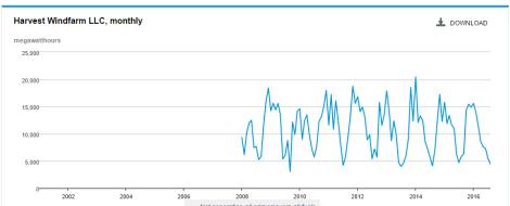 Harvest Wind Farm Output Graph