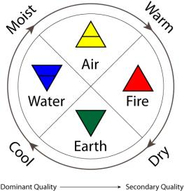 Element Ikons