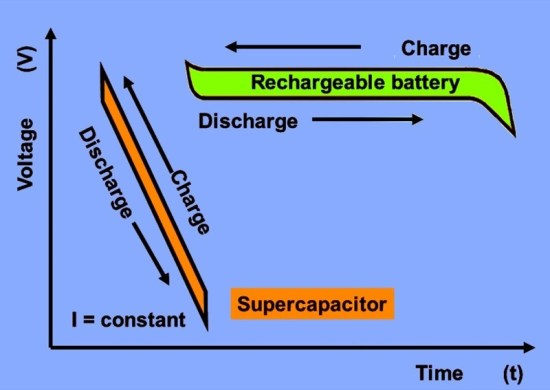 """Time (and technology) marches on, so capacitors of old have morphed into dual-layer, super-ultra capacitors, capable of storing enough energy to perform amazing feats of electrical legerdemain. Now, if only they would slow down or batteries would speed up, or some form of both. As you see here, they are very different animals electrically speaking, but both of great benefit as well. Wouldn't that be a great thing, since the combination of the two would be potent, durable, quick and everlasting? My kind of """"storage device!"""""""