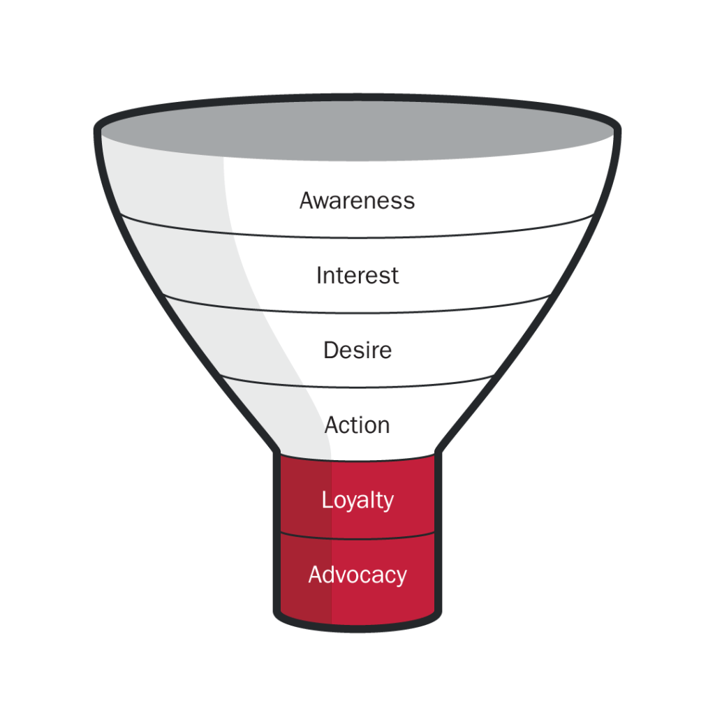 6 part sales funnel, awareness, interest, desire, action, loyalty, advocacy
