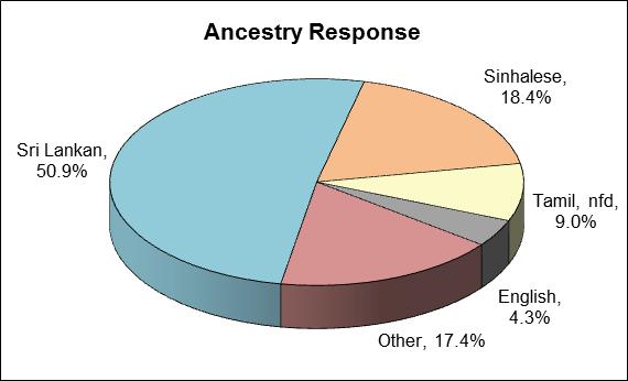 People of Sri Lankan origin in Australia: Census Data ...