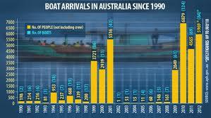 boat arival graph