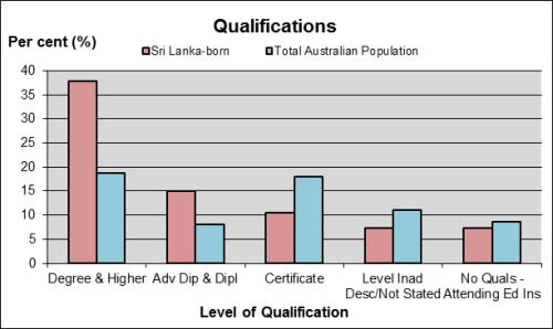 OZ-Qualifications
