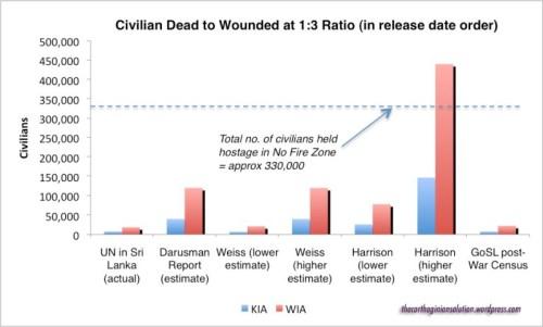 KIA-to-WIA-Ratio-Chart